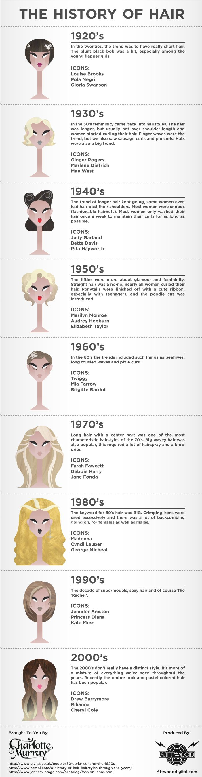 history of hair and hairstyles through the ages